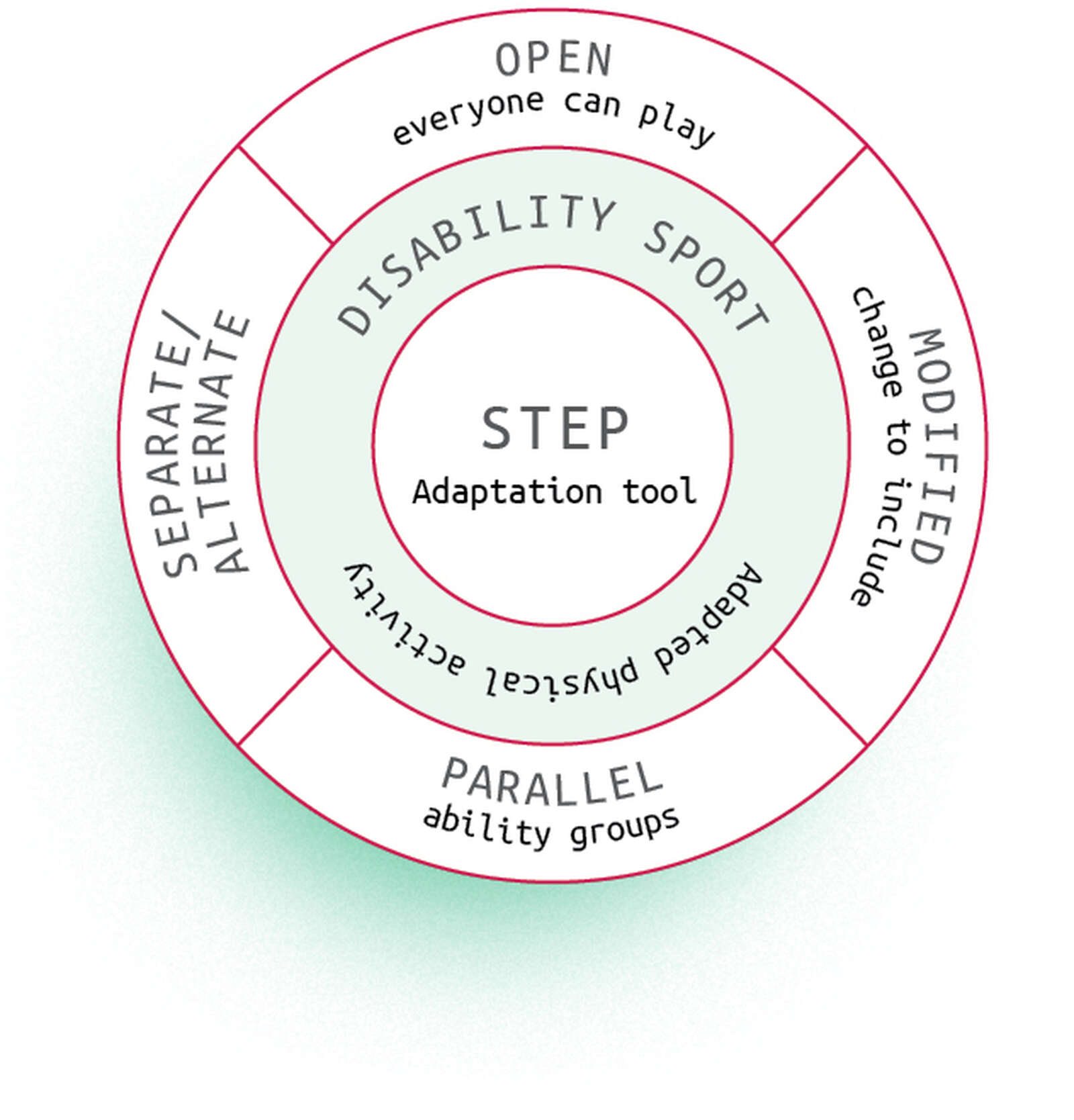 Figure 4: The Inclusion Spectrum incorporating STEP (Black & Stevenson, 2012) adapted from England Athletics: https://www.englandathletics.org/shared/get-file.ashx?itemtype=document&id=10176