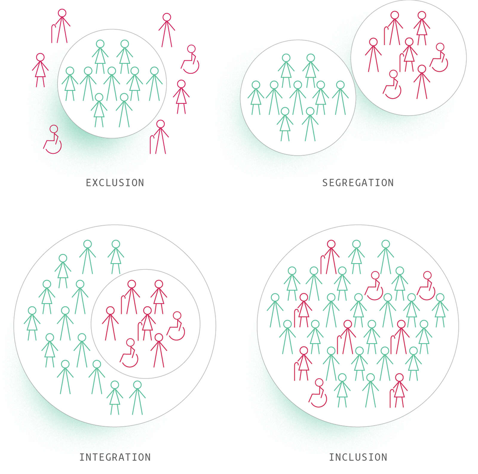 Figure 2: differences between exclusion, segregation, integration and inclusion (Addapted from: http://www.sanmarcoargentano-polis.it/ARCHIVIO/02.COMMENTI/2017/L'inclusione.htm)