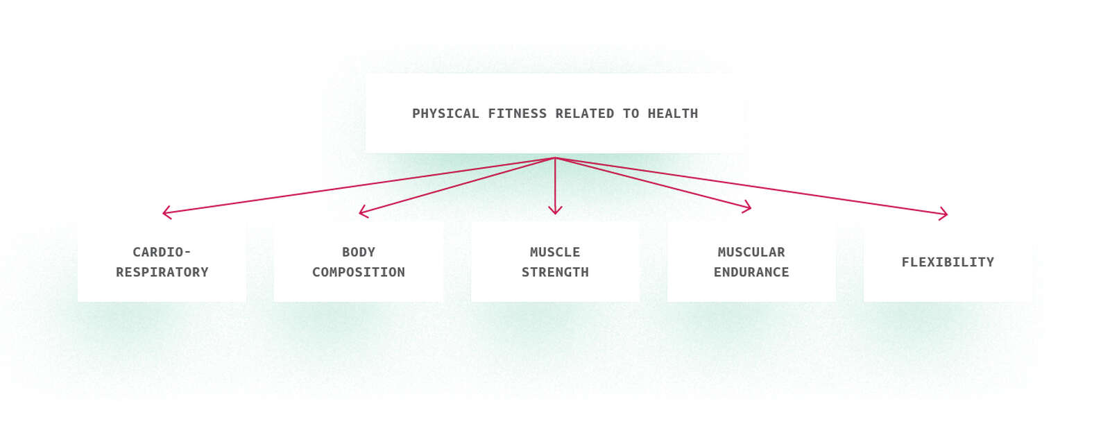 Figure 9: Physical fitness related to health (Source: American College of Sport Medicine)